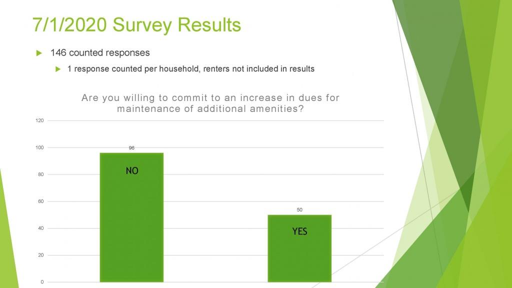 Lake Sawyer South Amenities Survey Results